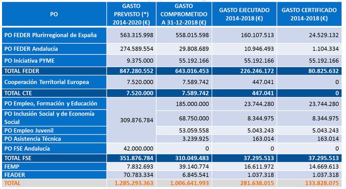 Tabla-resumen con las cifras de ejecución de la ITI de Cádiz