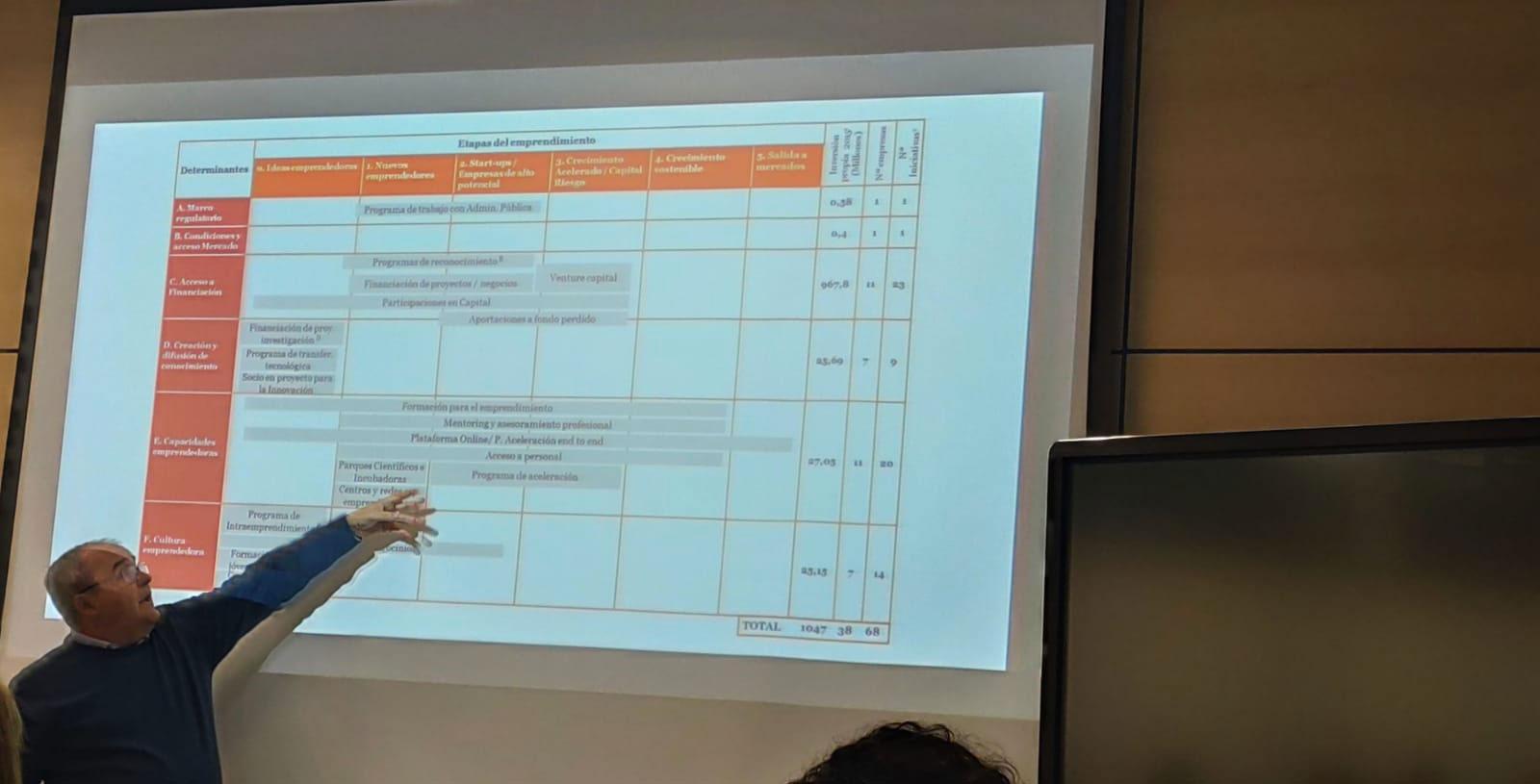 Durante el evento se analizó la situación actual de la actividad emprendedora en la provincia de Cádiz, y se presentó el mapa de recursos de apoyo a dicha actividad.